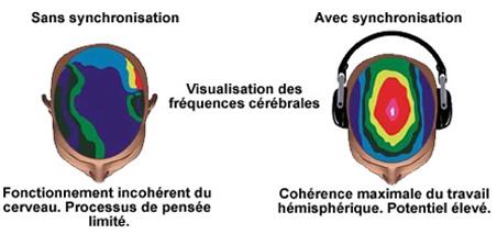 SYNCHRONISATION DES 2 HÉMISPHÈRES DU CERVEAU
